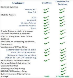 OneDrive and OneDrive for Business Chart